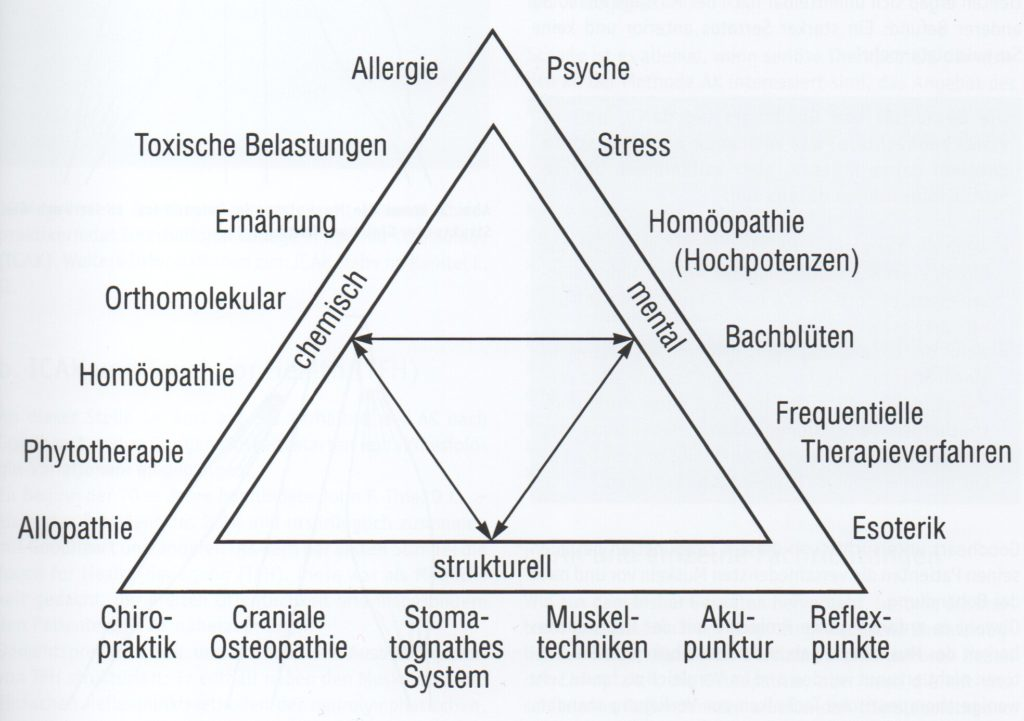 Applied Kinesiology, Kinesiologie, Triad of Health, Dreieck der Gesundheit